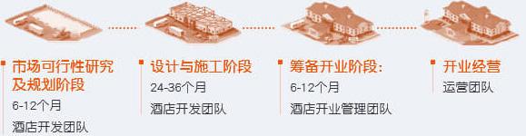北上广成4大支持中心